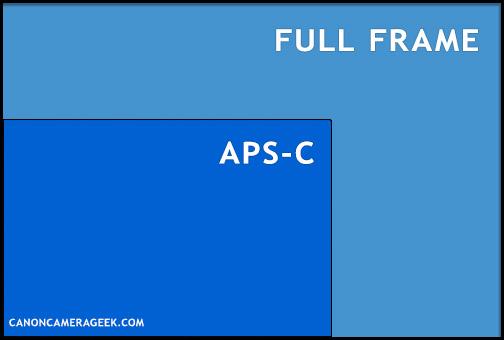 APS-C versus full frame diagram