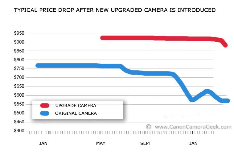 canon camera price drop graph