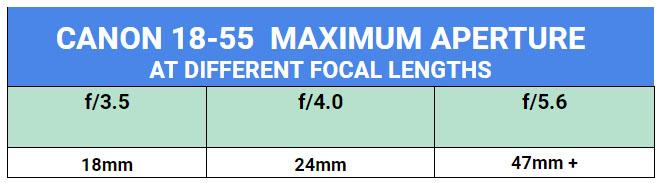 Canon kit lens maximum aperture chart