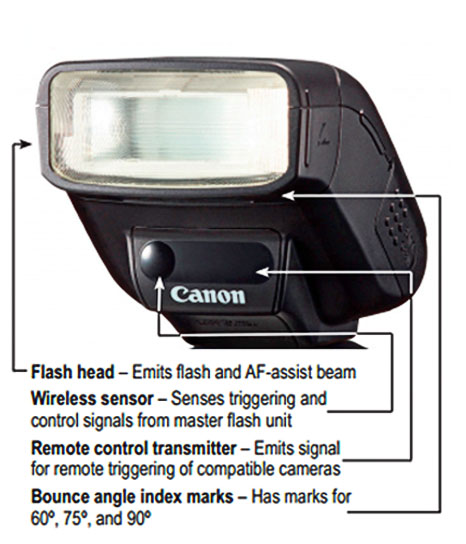 Front view of Canon 270EX II and Bounce Features
