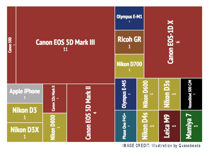 Canon 5D Mark III Biggest Winner over Nikon Leica Olympus, and Others
