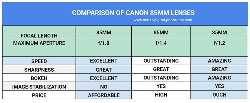 Canon 85mm lens comparison chart