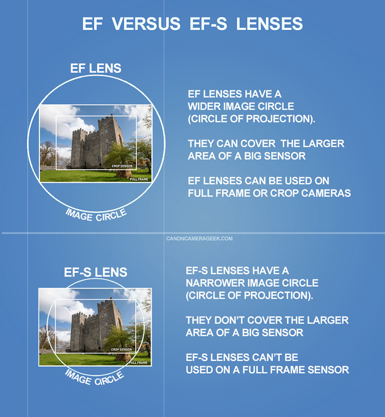 Canon EF vs EF-S Graphic