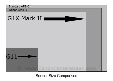 Canon G1X Mark II vs G11 Sensor Size Comparison