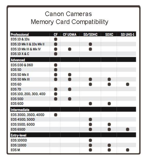 Canon memory card compatibility chart