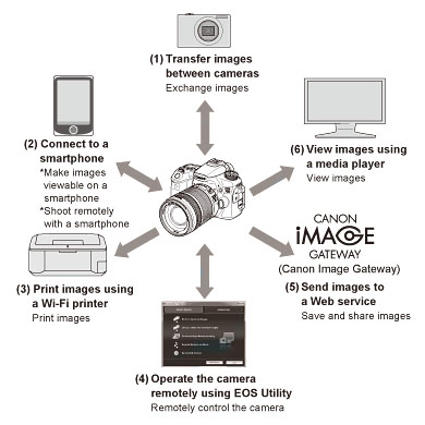 Canon EOS 70D WiFi diagram