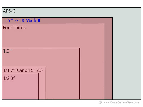 Canon g1x Mark II Sensor Size Diagram