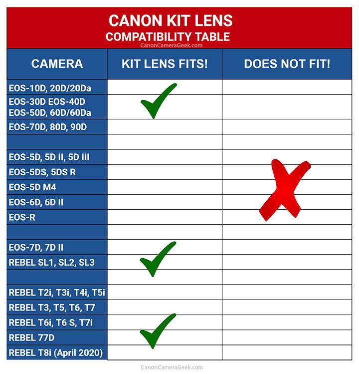 Canon kit lens compatibility chart