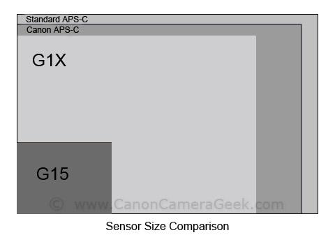 Canon Camera Sensor Sizes