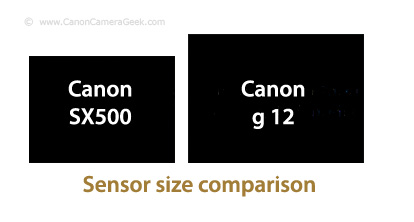 Travel Camera Sensor Size Comparison Graphic
