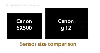 Travel Camera Sensor Size Comparison Graphic