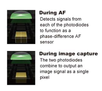 Dual pixel focusing