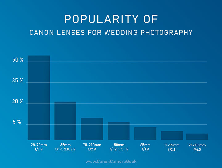 Chart of Most Popular Canon Wedding Lenses