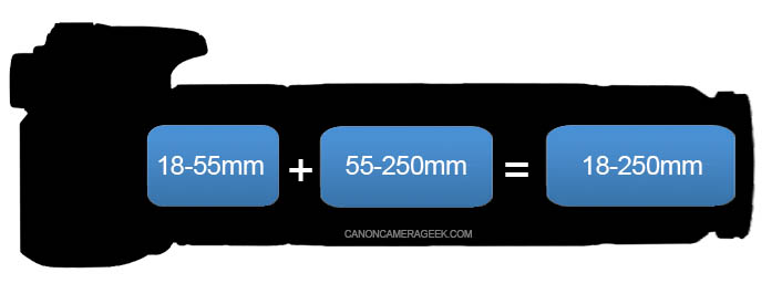 Canon 18-55 lens with 55-250 lens