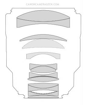 Canon RF 85mm f/a.2 lens diagram