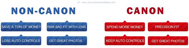 Canon Extension Tubes vs. Non-Canon Extension Tube Comparison.