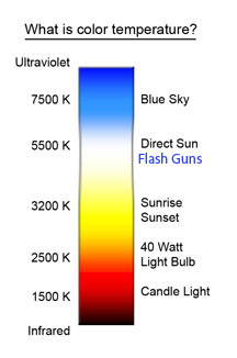 Color temperature of speedlites and other flashguns is usually around 5000k