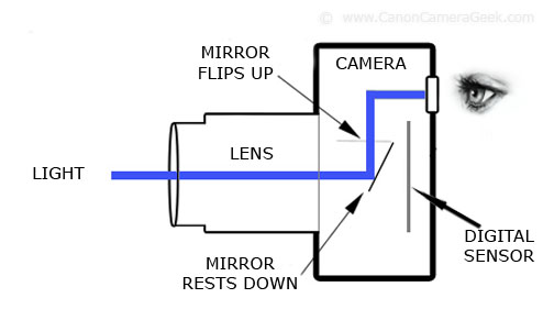 Definition of DSLR - Diagram