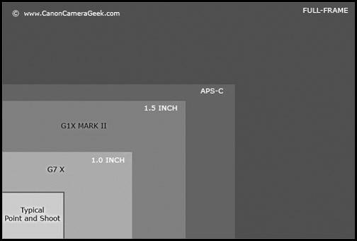 Canon G1X Mark II vs G7 X Sensor Size