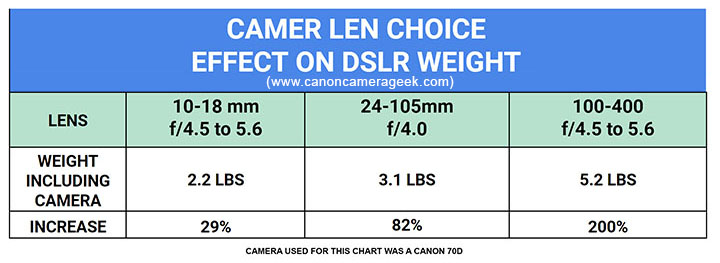 Lens weight effect on Canon camera weight
