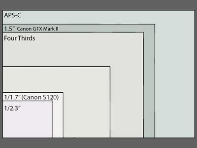 Sensor size comparison Canon S120