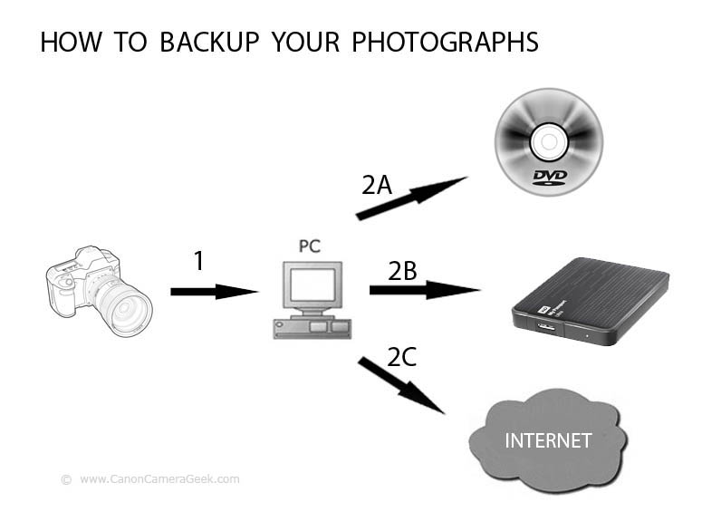 Gadgets to Back-up Photos From Your Canon Camera