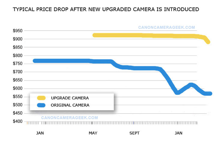Small DSLR Camera Price Drop Graph