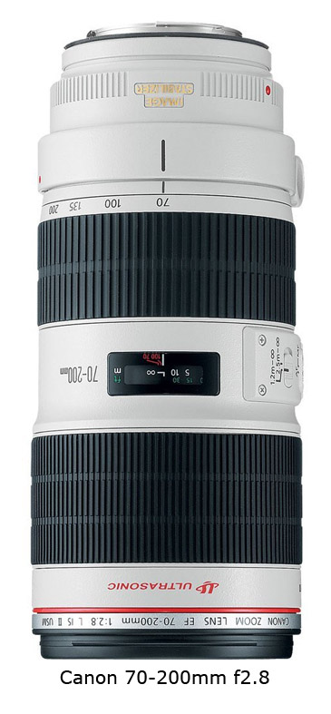 Best EOS portrait lens