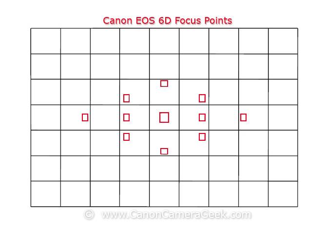 Canon EOS 6D Focus Grid