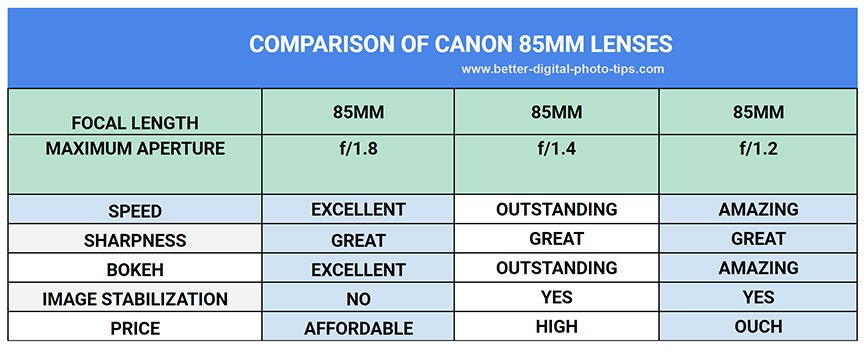 Canon 85mm lens comparison chart