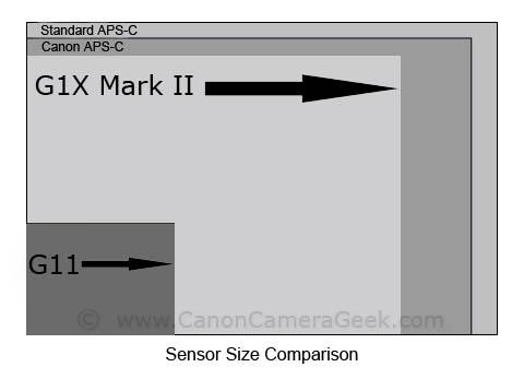 Canon G1X Mark II vs G11 Sensor Size Comparison