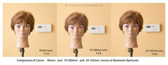 Canon 85mm Lens Comparison