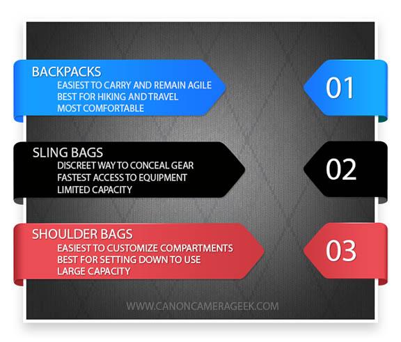 Canon camera backpack vs shoulder bag