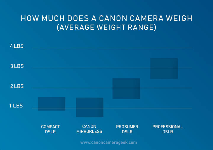 Canon camera weight bar graph