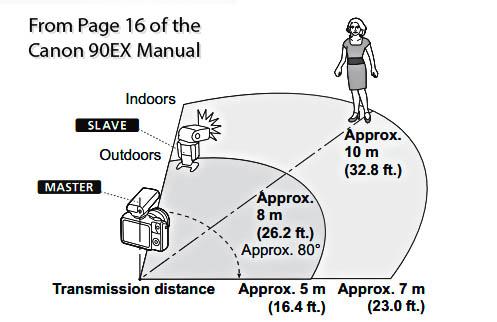 Remote Triggering Distances using the Canon Speedlite 90Ex
