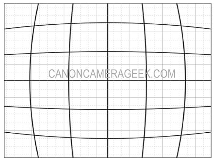 Excessive lens barrel distortion
