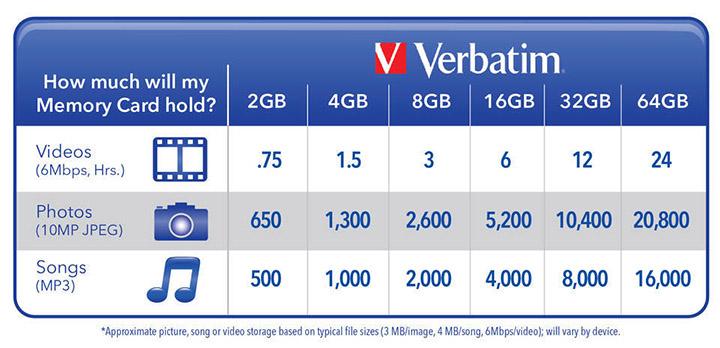 Verbatim Camera Memory Capacity Chart